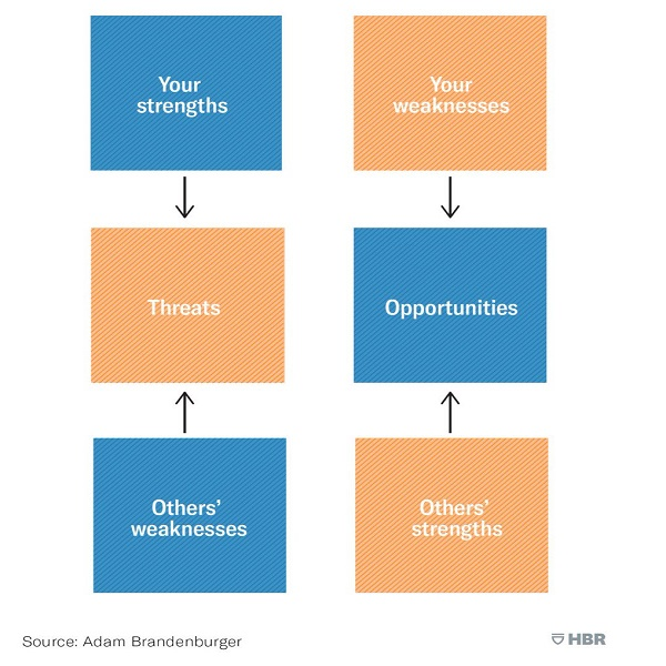 Brandenburger new SWOT model